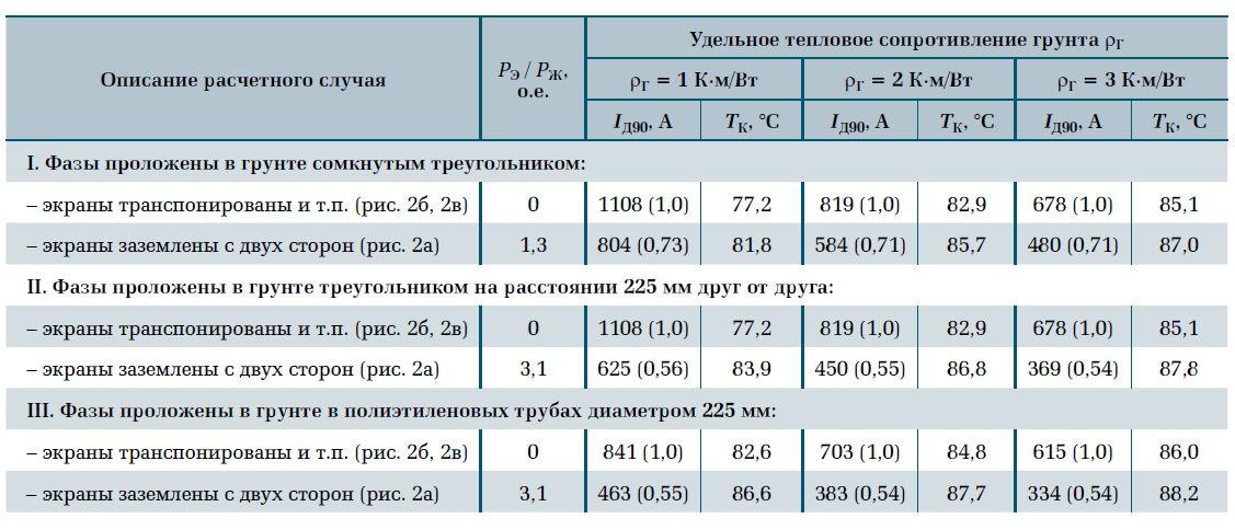Расчет экрана кабеля из сшитого полиэтилена на термическую стойкость 21
